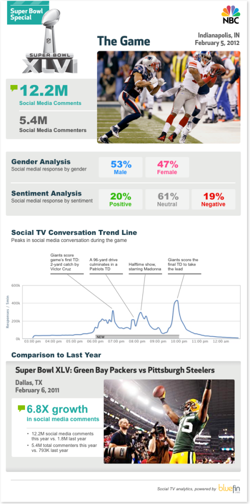 superbowl_stats_courtesy_of_Mashable