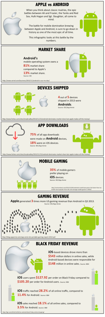 Apple vs Android Infographic