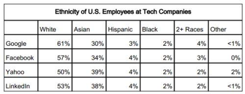 Ethnicity in tech US